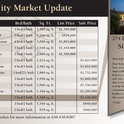 274 Belmont Avenue Market Update